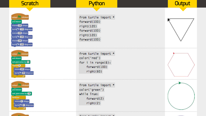 ScratchからPythonへ