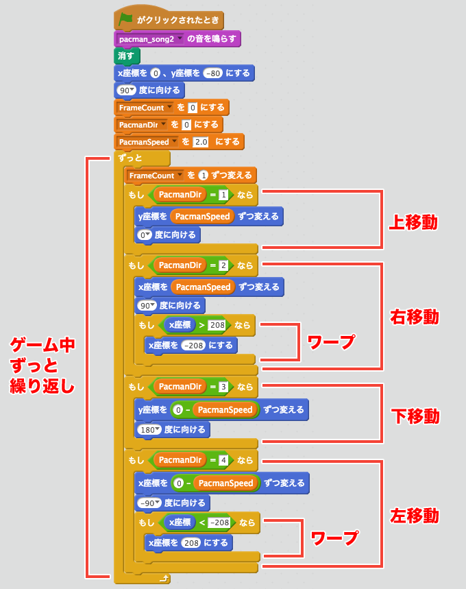 【Scratch】パックマンを読み解く