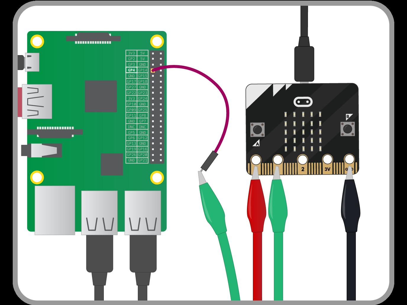 【Raspberry Pi】chibi:bit(micro:bit)をカメラのシャッターにする
