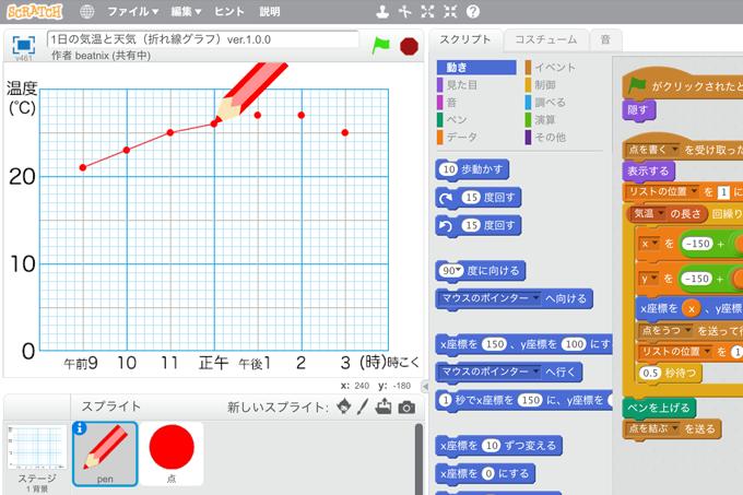 【既存の教科でプログラミング授業】1日の気温と天気(折れ線グラフ)