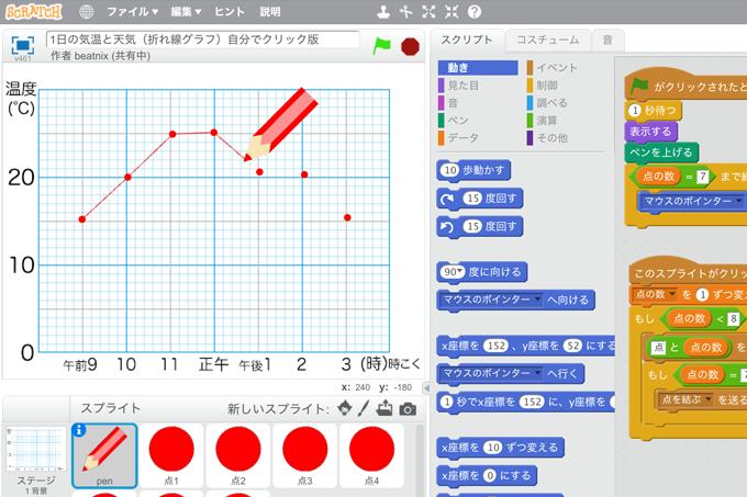 【既存の教科でプログラミング授業】1日の気温と天気(折れ線グラフ)自分でクリック版