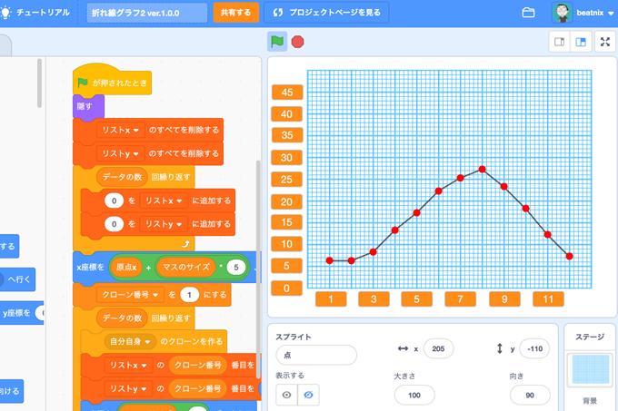 【既存の教科でプログラミング授業】折れ線グラフ