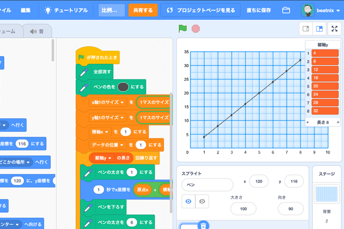 【既存の教科でプログラミング授業】小学6年生 算数「比例のグラフ 」